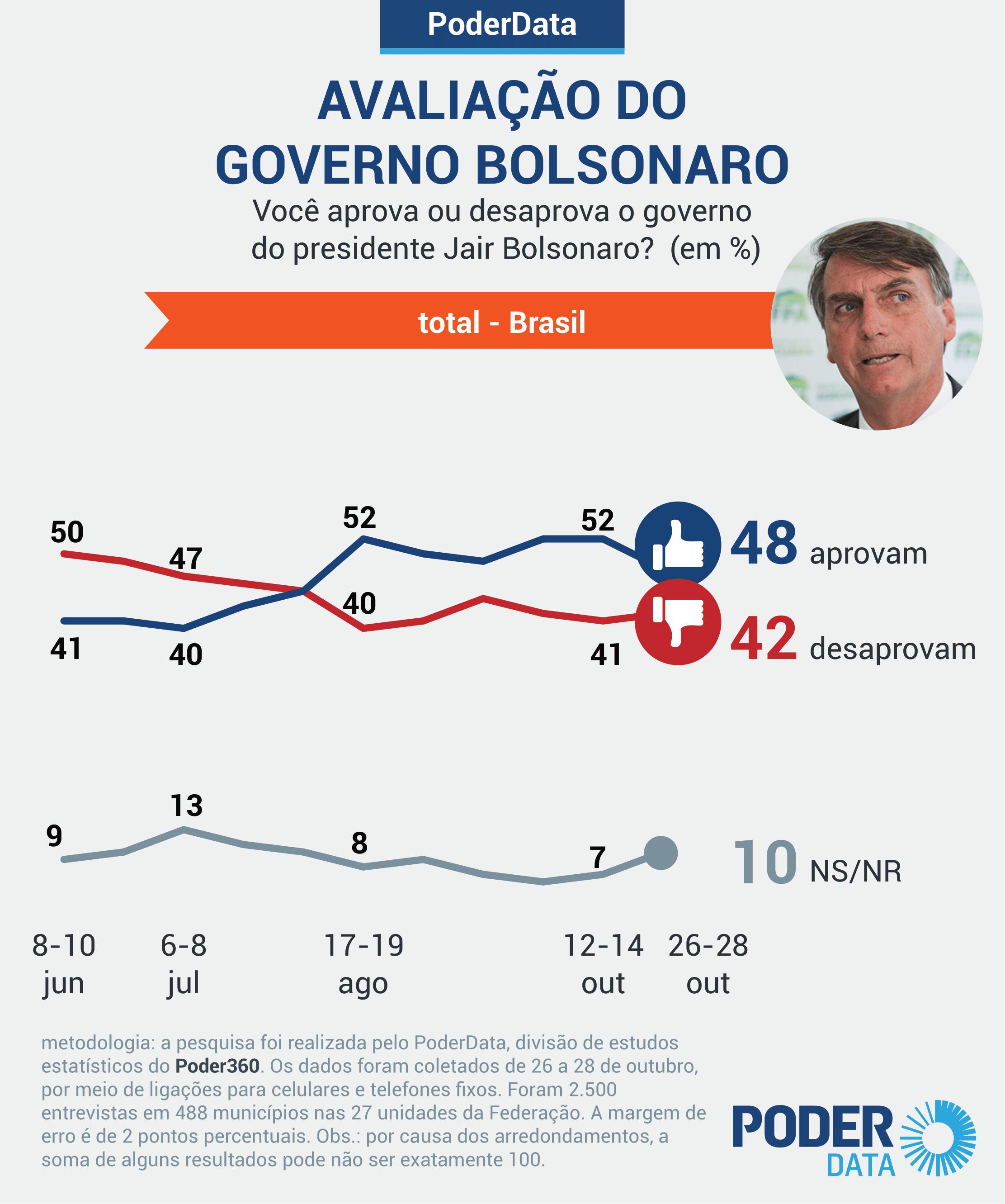 DATAPODER: Aprovação do governo Bolsonaro cai para 48% e desaprovação segue estável com 42%