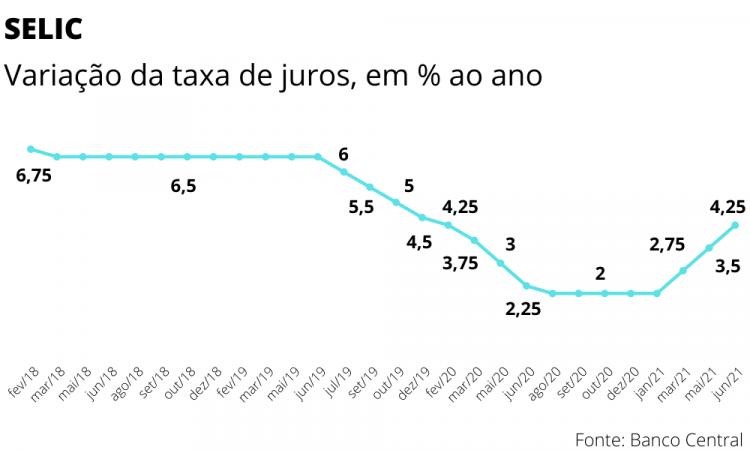 Inflação acelera, obriga BC a elevar mais os juros e ameaça contaminar cenário de 2022